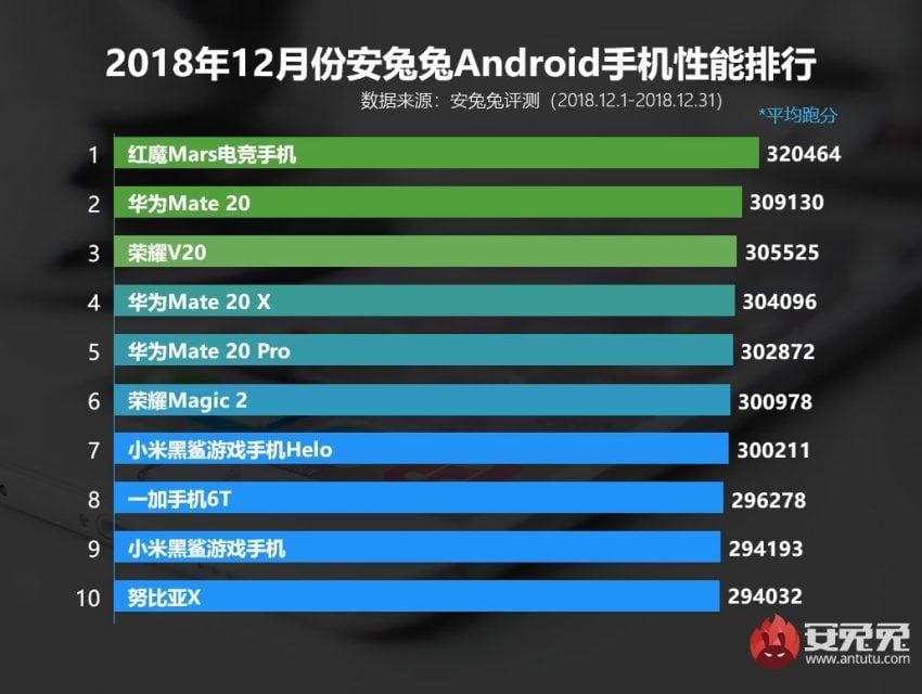 Tabletowo.pl Ostatnie zestawienie najwydajniejszych smartfonów wg AnTuTu wyraźnie pokazuje, że takie porównania nie mają sensu Raporty/Statystyki Smartfony