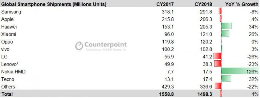 Android dominuje w Europie, a rynek smartfonów notuje spadki sprzedaży