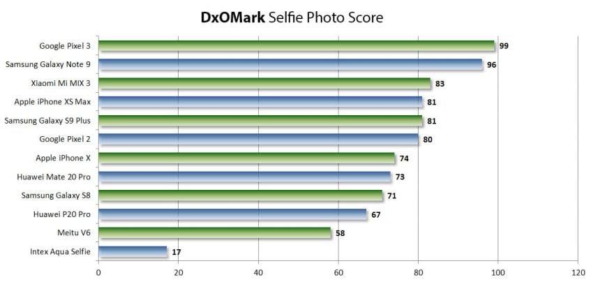 DxOMark publikuje osobny ranking najlepszych aparatów do selfie w smartfonach 19