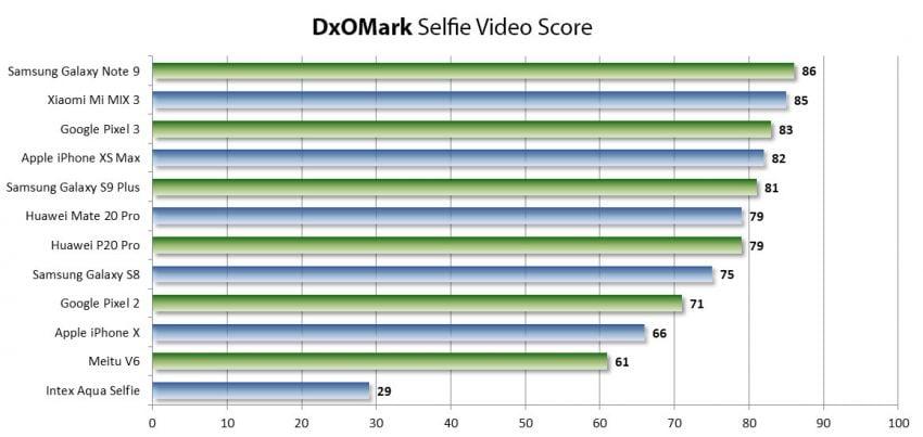 DxOMark publikuje osobny ranking najlepszych aparatów do selfie w smartfonach 20