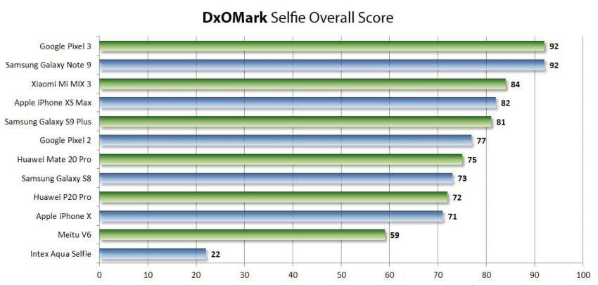 DxOMark publikuje osobny ranking najlepszych aparatów do selfie w smartfonach 18