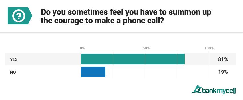 Tabletowo.pl To artykuł o Was i o nas. Dlaczego millenialsi nie cierpią rozmów przez telefon, a wolą wysłać wiadomość tekstową? Ciekawostki Raporty/Statystyki Smartfony