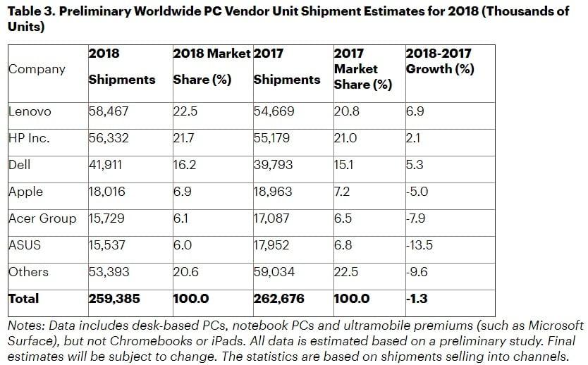 Tabletowo.pl Globalna sprzedaż komputerów nieustannie spada. To już siódmy rok z rzędu Acer Apple Dell HP Lenovo Raporty/Statystyki