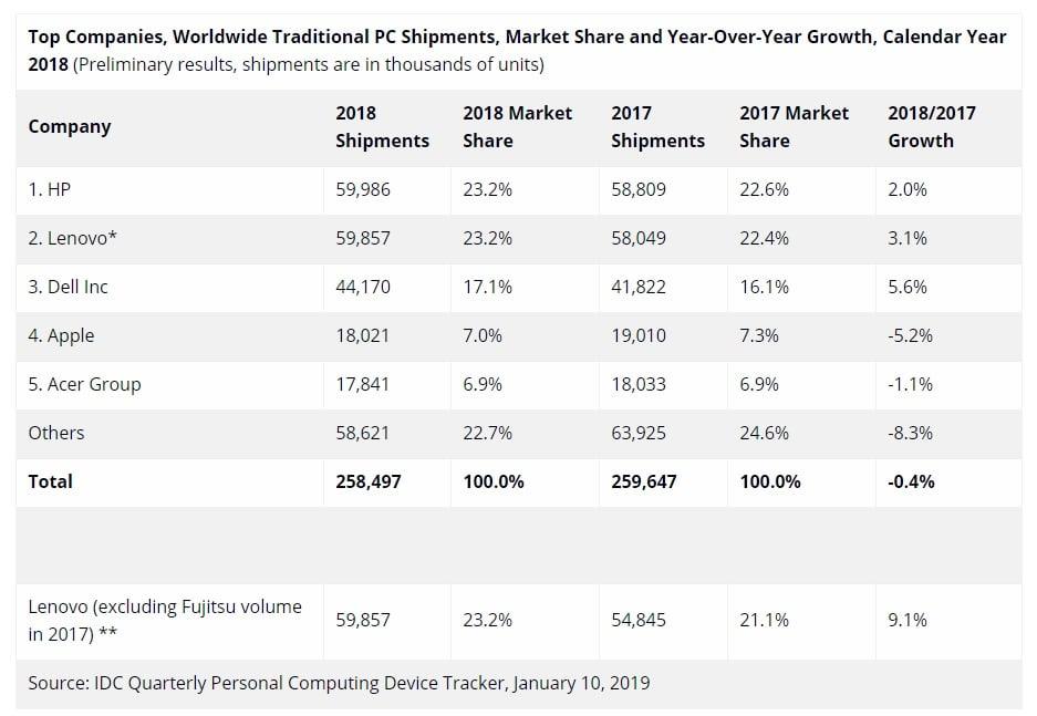 Globalna sprzedaż komputerów nieustannie spada. To już siódmy rok z rzędu 19