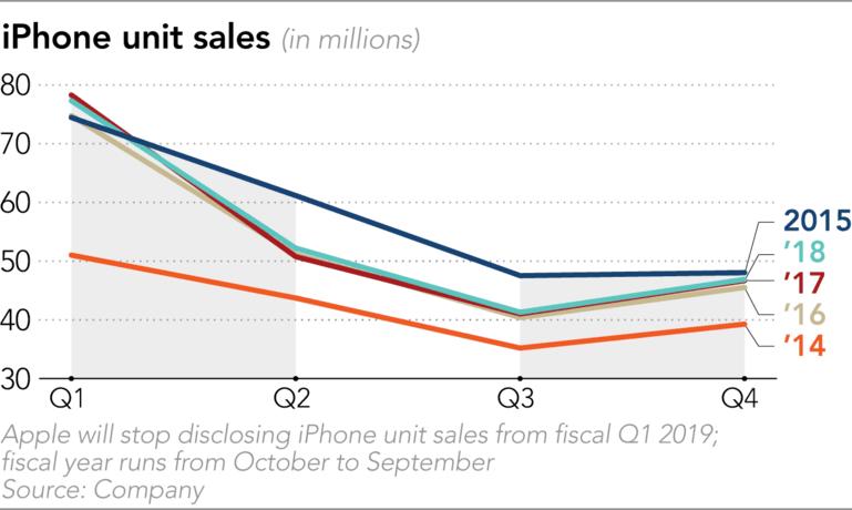 Tabletowo.pl Sprzedaż iPhone'ów spada, ale Apple jest zbyt dumne, żeby obniżyć ich ceny. Zamiast tego prosi dostawców części o rabaty Apple Plotki / Przecieki Raporty/Statystyki Smartfony