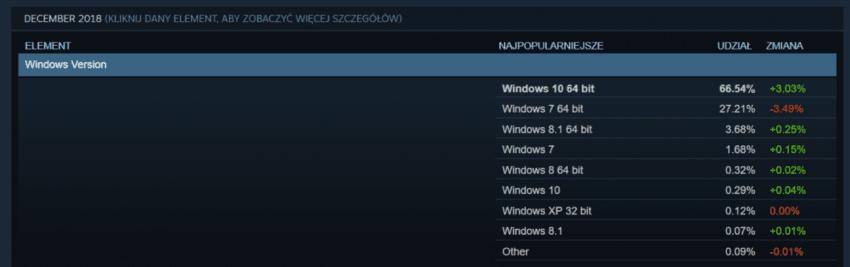 Tabletowo.pl Steam nie działa już na komputerach z Windowsem XP i Vista. Jeśli grać, to na nowszym systemie Aktualizacje Gry Oprogramowanie