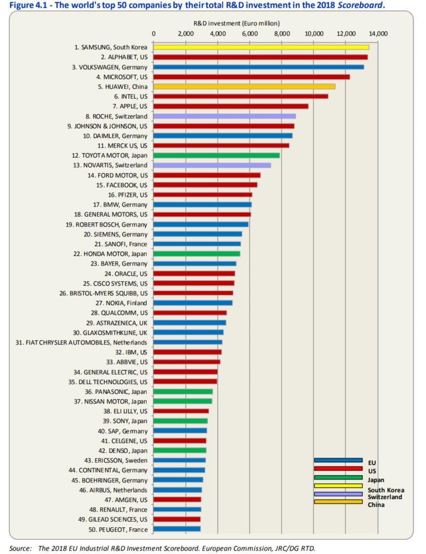 Tabletowo.pl Samsung i Alphabet (właściciel Google) wydają najwięcej pieniędzy na badania i rozwój (R&D) Apple Dell Google Huawei Microsoft Nokia Panasonic Qualcomm Raporty/Statystyki Samsung Sony