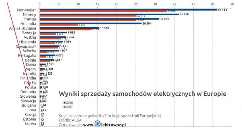 Jest szansa na dopłaty do samochodów elektrycznych - do 36 tys. złotych 22