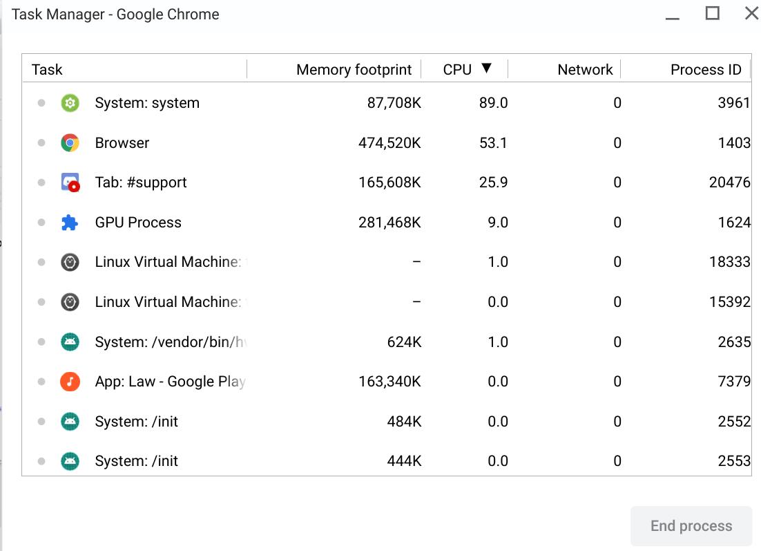 Ironia sytuacji: sprawdzenie użycia procesora w Chrome OS powoduje... silne obciążenie procesora