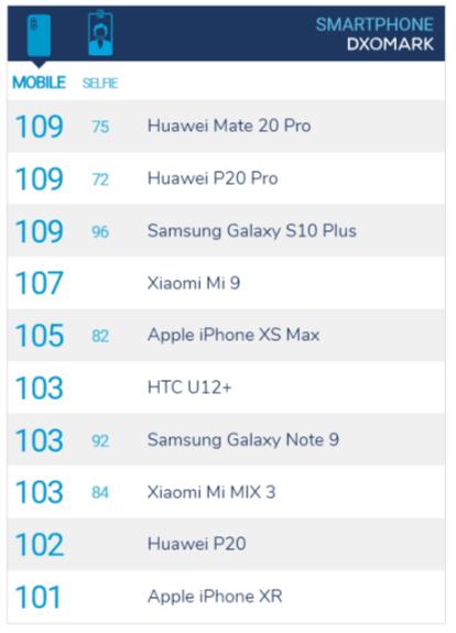 Tabletowo.pl Samsung Galaxy S10+ zajmuje pierwsze miejsce w rankingu DxOMark. Niespodzianka? Raporty/Statystyki Samsung Smartfony