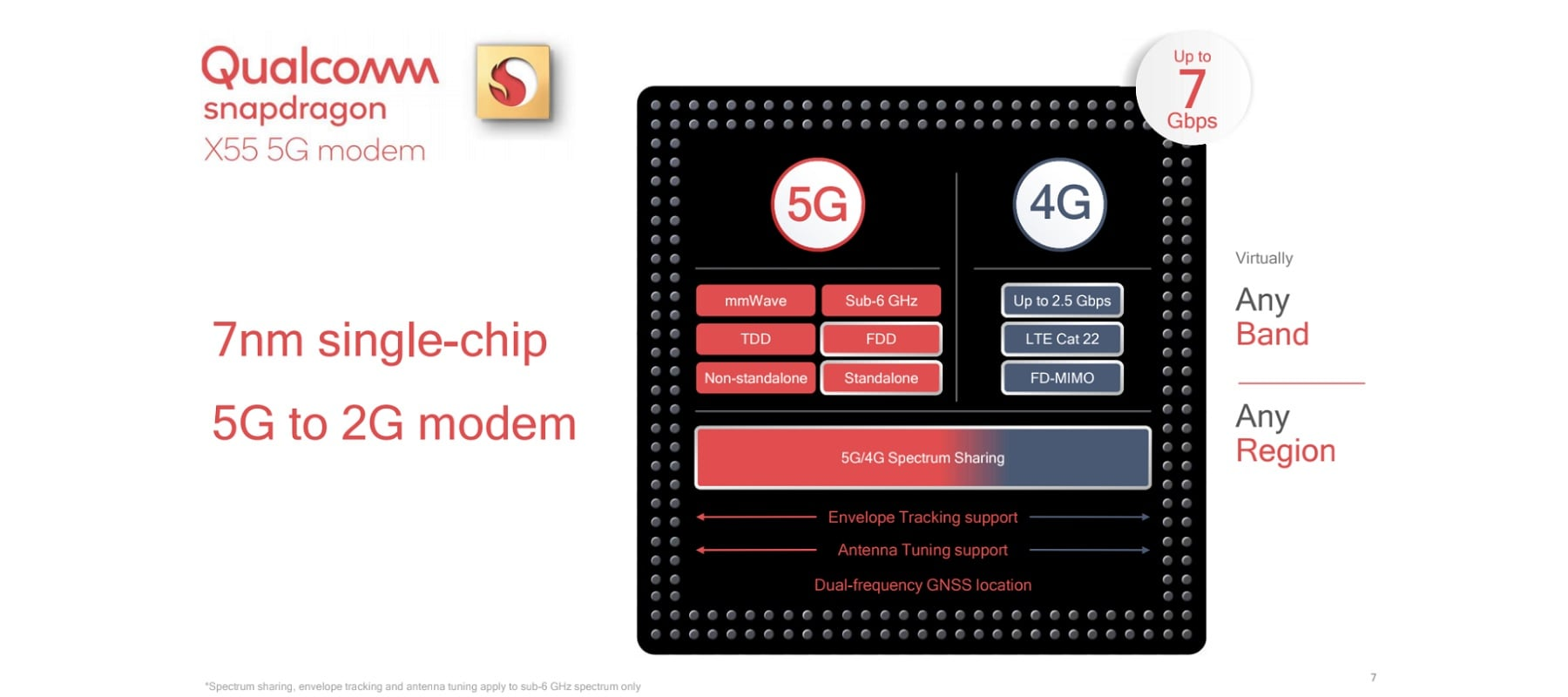 Qualcomm zaprezentował drugą generację modemu 5G do urządzeń mobilnych 19