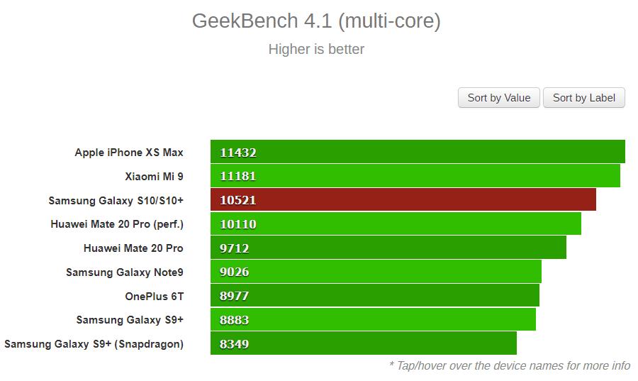 Samsung Galaxy S10 i S10+ z Exynosem 9820 vs iPhone XS Max vs Xiaomi Mi 9. Który smartfon zwyciężył w benchmarkach?