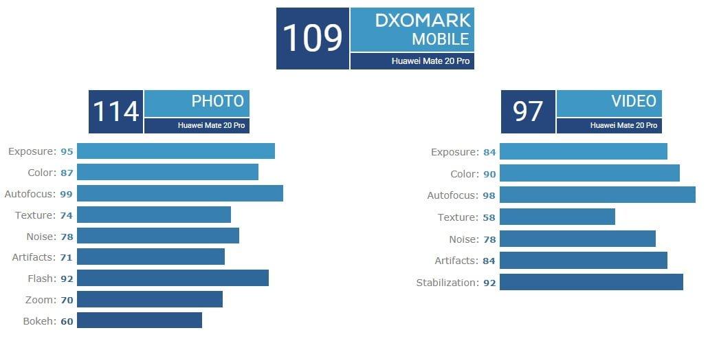 Huawei ponownie triumfuje w rankingu DxOMark Mobile. Nowym królem jest P30 Pro