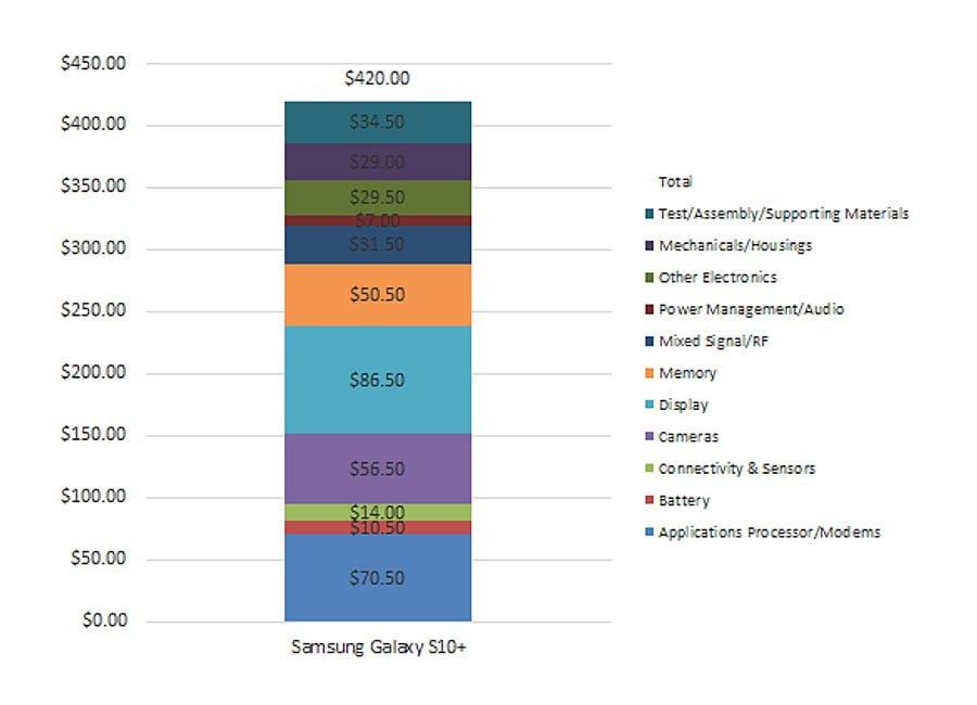 Ile wynosi koszt produkcji Samsunga Galaxy S10+? Są już wstępne szacunki