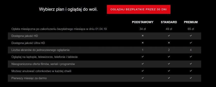 Netflix testuje w Polsce nowy, droższy cennik - na razie na nowych klientach