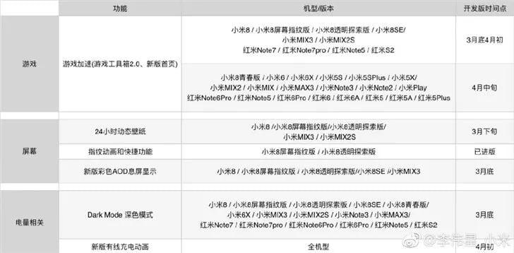 Xiaomi opublikowało listę smartfonów, które dostaną aktualizację do Androida 9.0 Pie