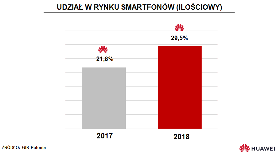 Huawei zamierza w tym roku zostać pierwszym producentem smartfonów w Polsce. Samsung wciąż rządzi