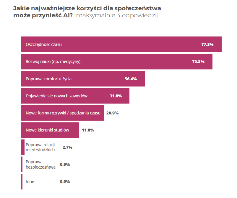 """Co polscy dziennikarze mówią o Sztucznej Inteligencji? """"Nie ma się czego bać"""""""