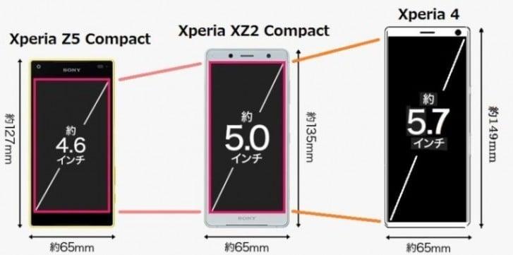 Sony z odsieczą dla wielbicieli małych smartfonów - Xperia 4 może zastąpić linię Compact