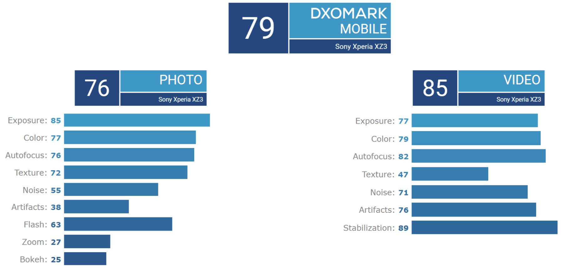 Flagowa Xperia XZ3 z trudem przebija średniopółkową Xperię XA2 Ultra w fotograficznym rankingu DxOMark