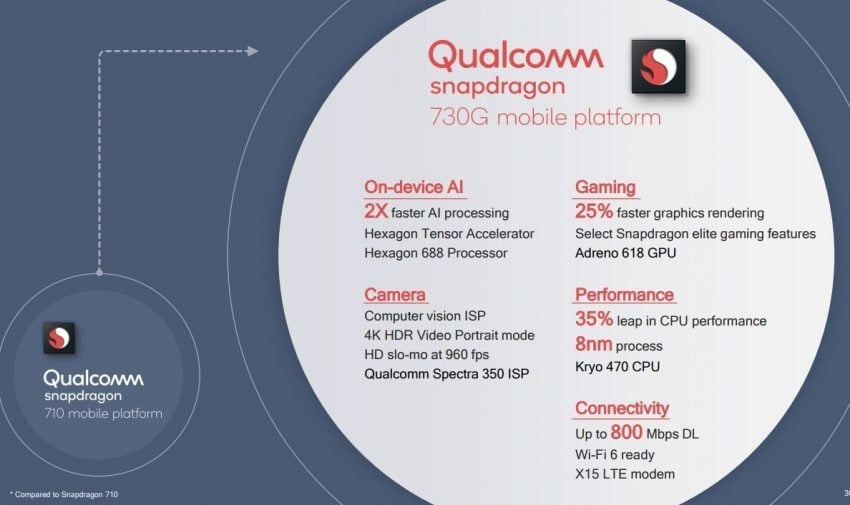 Snapdragon 665, 730 oraz 730G w AnTuTu: budowa i wydajność nowych SoC Qualcomma
