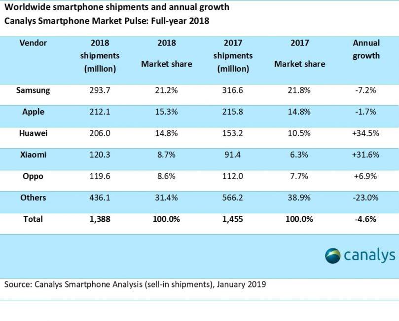 DJ Koh: Samsung jest największym producentem smartfonów i będzie nim przez kolejne 10 lat
