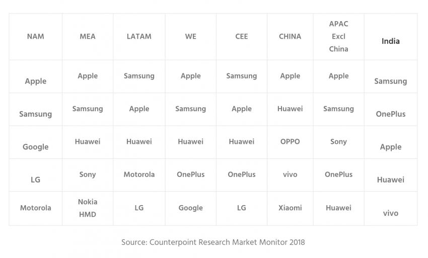Apple liderem rynku smartfonów premium. Trzech chińskich producentów w pierwszej piątce