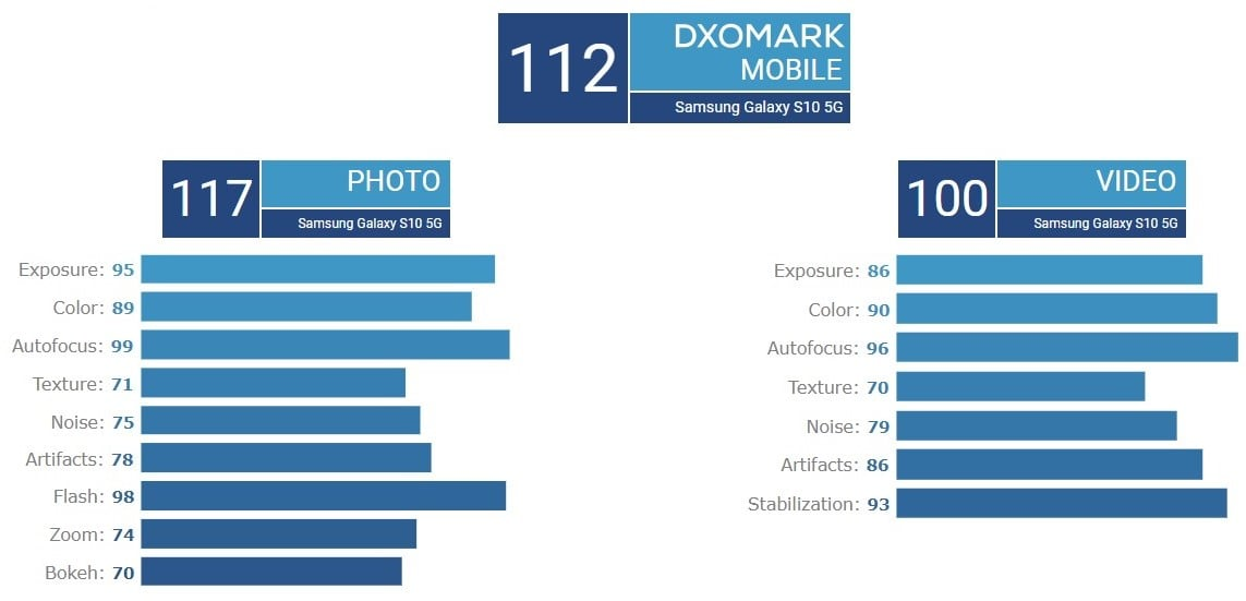 Zmiana na pozycji lidera fotograficznego rankingu DxOMark. Teraz króluje Samsung Galaxy S10 5G