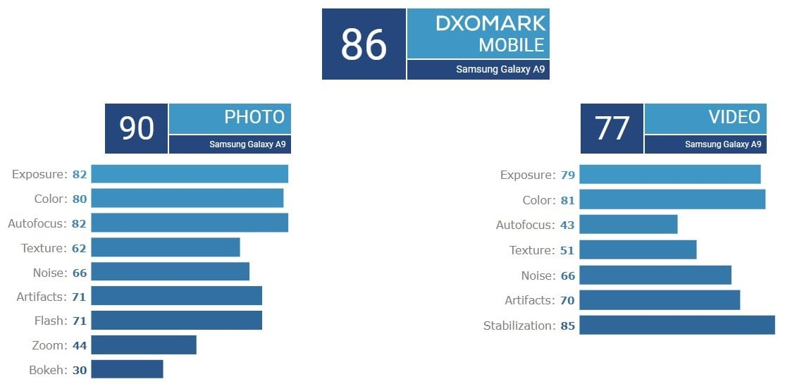 Tym wynikiem w DxOMark się Samsung nie pochwalił - Galaxy A9 z oceną aparatu na poziomie iPhone'a 7 20