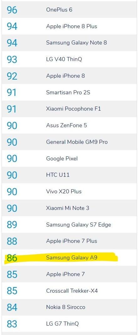 Tym wynikiem w DxOMark się Samsung nie pochwalił - Galaxy A9 z oceną aparatu na poziomie iPhone'a 7 22