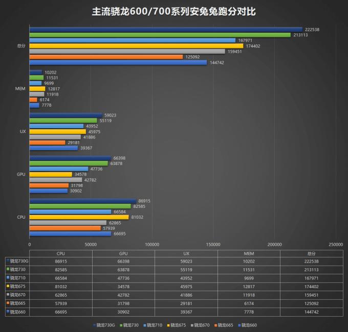 Snapdragon 665, 730 oraz 730G w AnTuTu: budowa i wydajność nowych SoC Qualcomma 21