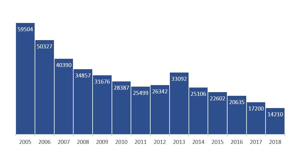 Policja: w ubiegłym roku skradziono w Polsce ponad 14 tysięcy telefonów komórkowych
