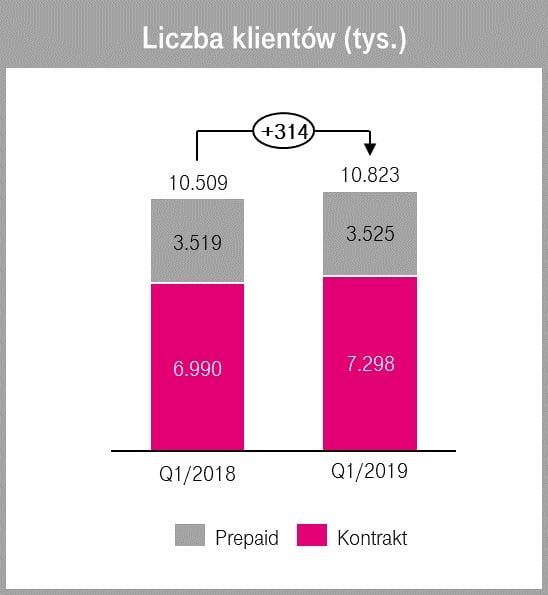 Na początku 2019 roku T-Mobile zyskał aż 314 tysięcy nowych klientów