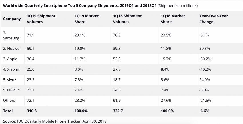 Apple i Xiaomi w dół, Huawei z imponującym wzrostem. Oto rynek smartfonów w 2019 roku 18
