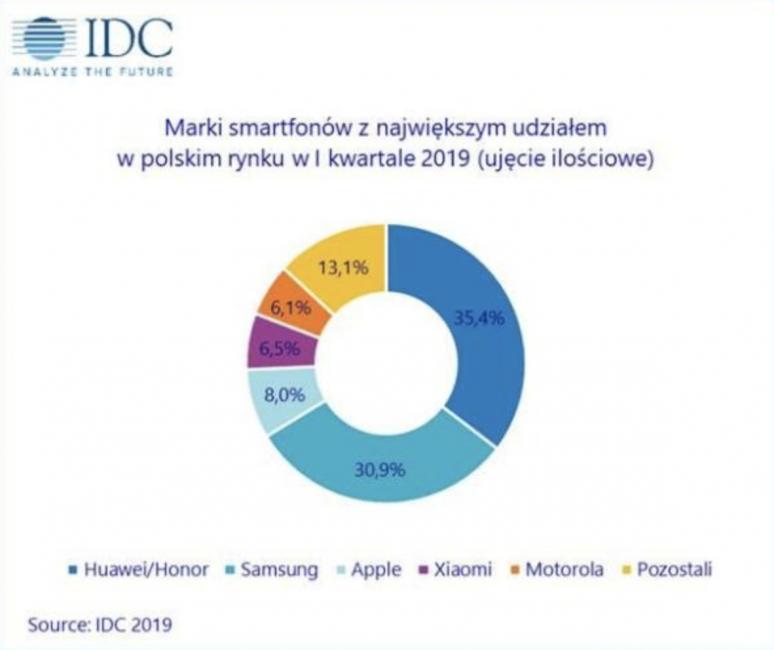 Huawei przed Samsungiem, Apple przed Xiaomi. Oto rynek smartfonów w Polsce