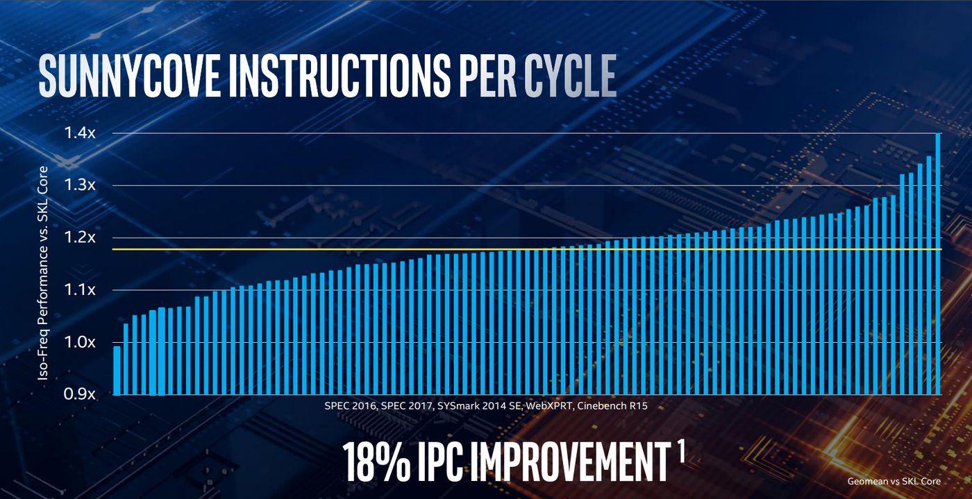Intel oficjalnie zaprezentował Ice Lake dla laptopów - doczekaliśmy się 10 nm i dwa razy szybszej grafiki 24
