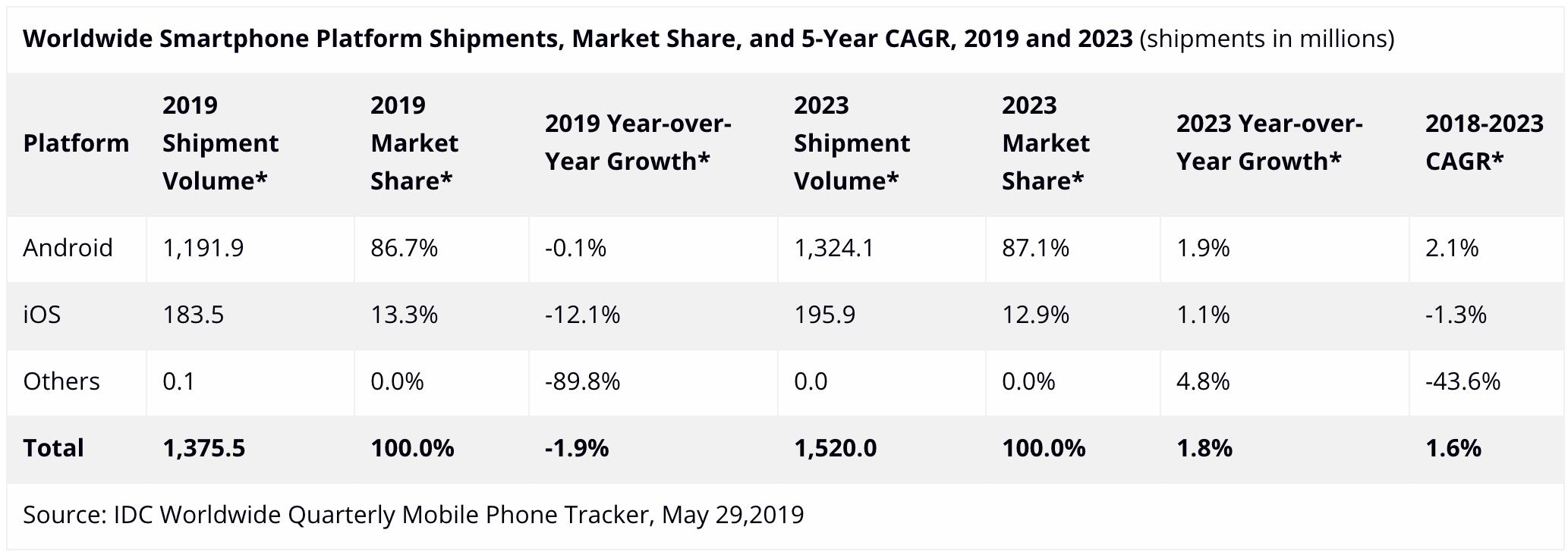 Według IDC sprzedaż iPhone'ów zauważalnie spadnie w 2019 roku