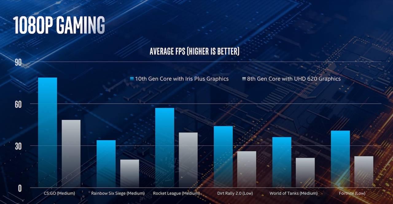 Intel oficjalnie zaprezentował Ice Lake dla laptopów - doczekaliśmy się 10 nm i dwa razy szybszej grafiki 26