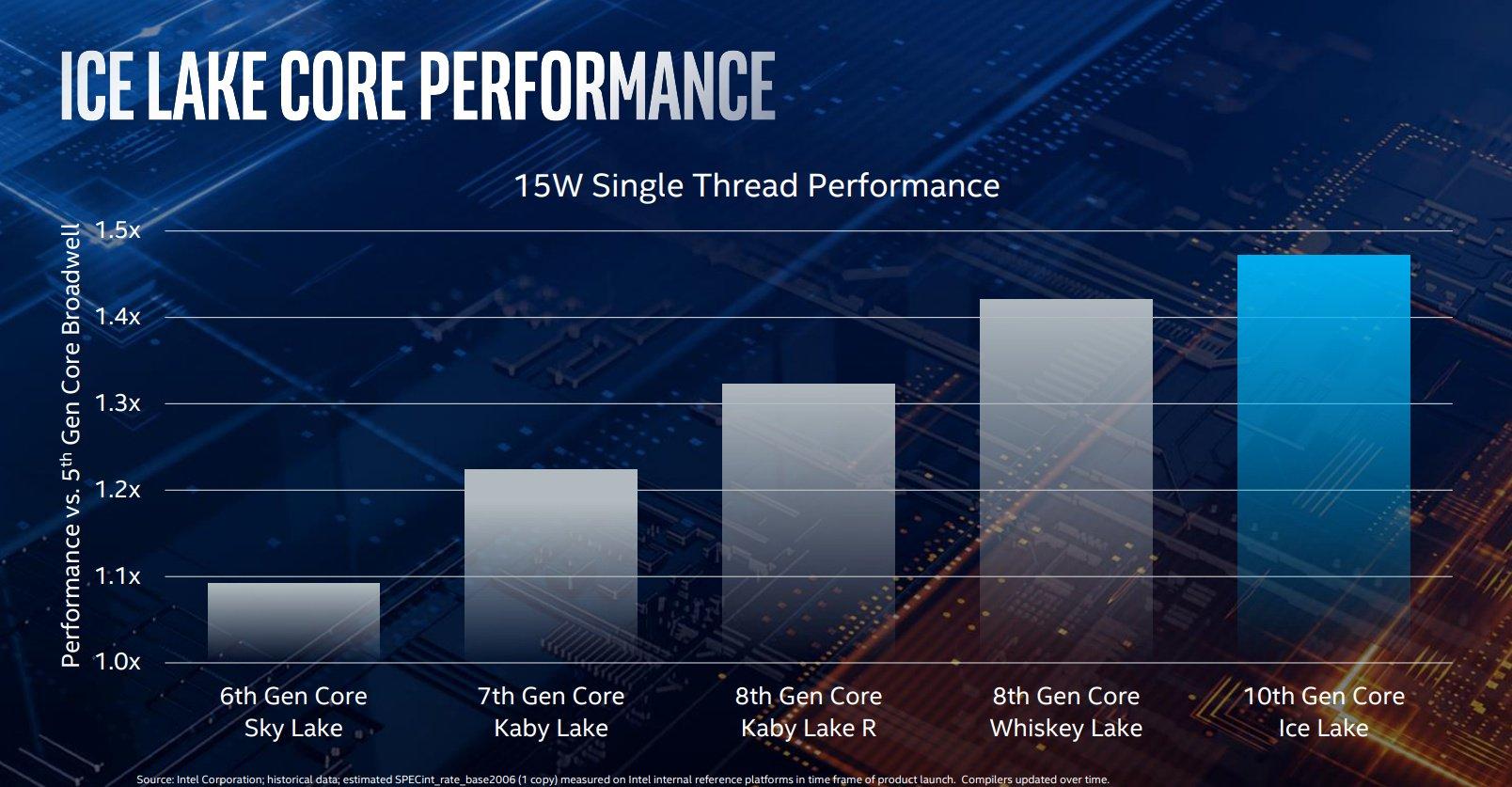 Intel oficjalnie zaprezentował Ice Lake dla laptopów - doczekaliśmy się 10 nm i dwa razy szybszej grafiki 25