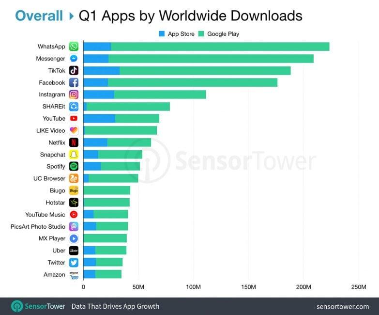 TikTok najpopularniejszą aplikacją na iOS. Na Androidzie WhatsApp