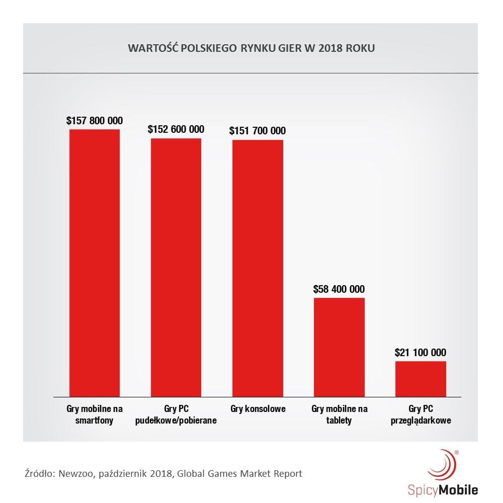 Polacy, wydajecie więcej pieniędzy na gry mobilne niż na konsolowe lub PC-towe
