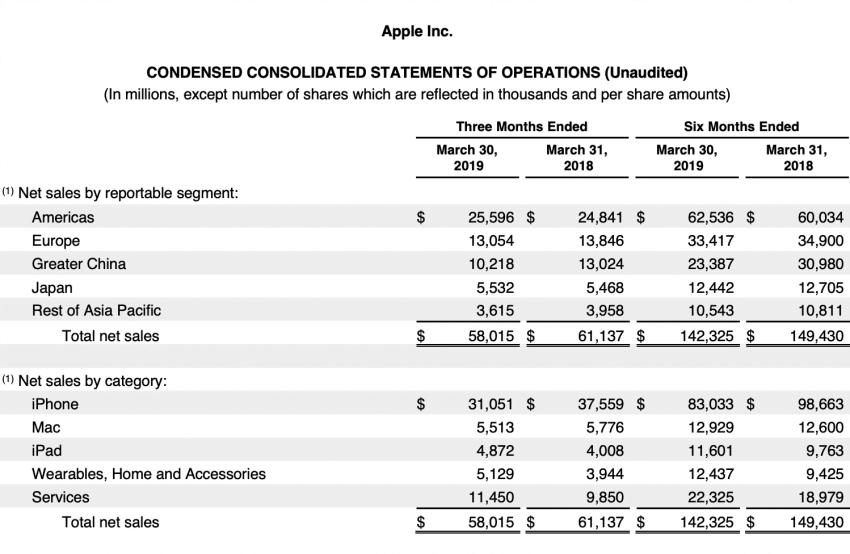 Apple ogłasza spadek sprzedaży iPhone'ów. Poznaliśmy wyniki finansowe za drugi kwartał