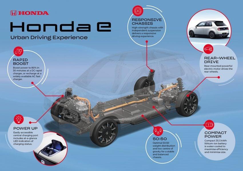 Honda nowa platforma podwoziowa