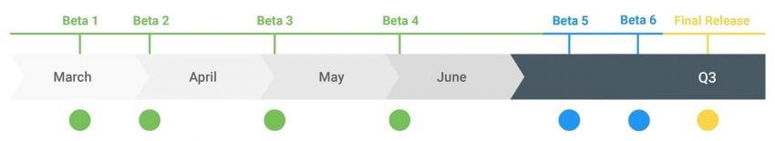 Google udostępniło Androida Q Beta 4 z finalną wersją API i SDK