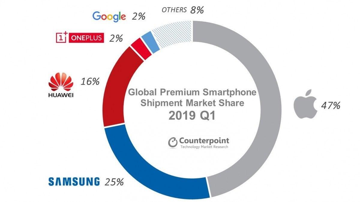Spadła sprzedaż smartfonów premium. Najbardziej odczuwa to Apple