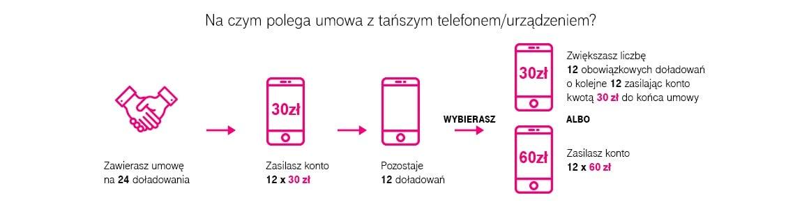T-Mobile daje więcej internetu w nowym MIX-ie