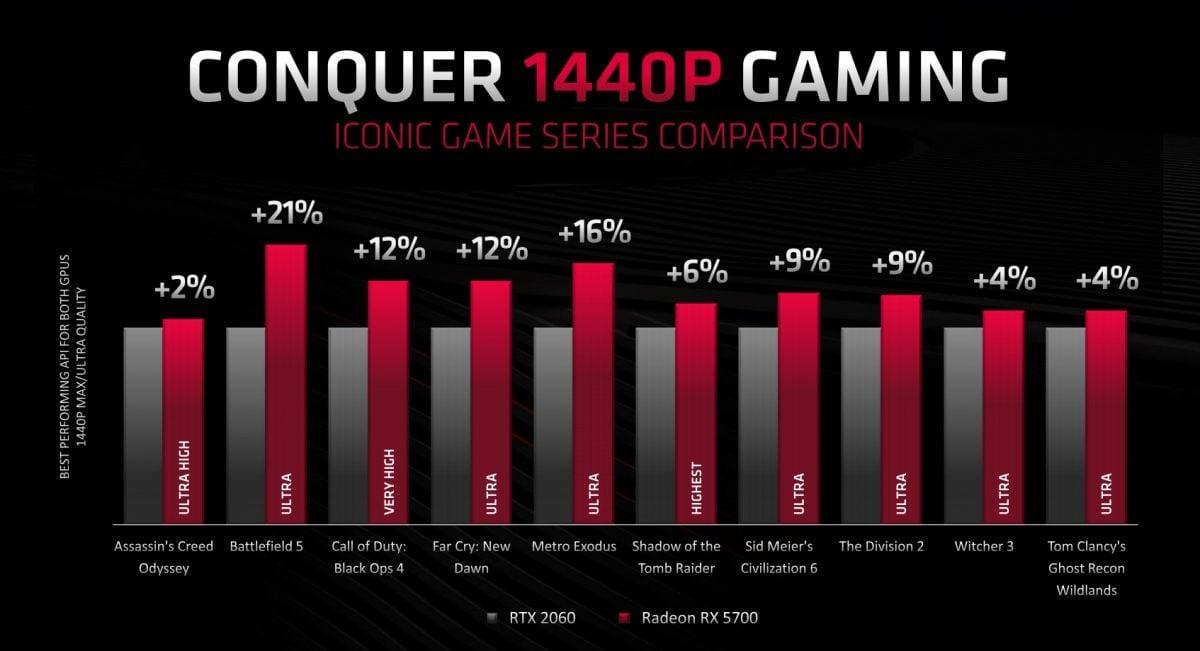AMD zaprezentowało 16-rdzeniowy procesor dla graczy i nowe karty graficzne - RX 5700 XT oraz RX 5700! 25