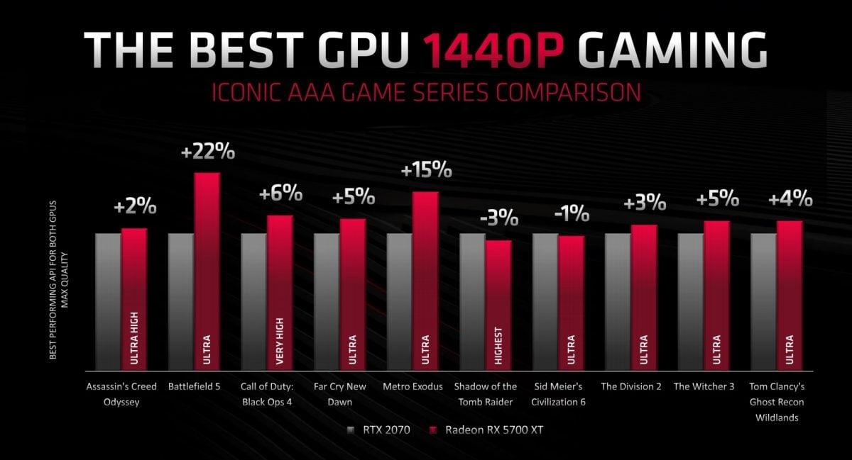 AMD zaprezentowało 16-rdzeniowy procesor dla graczy i nowe karty graficzne - RX 5700 XT oraz RX 5700! 26