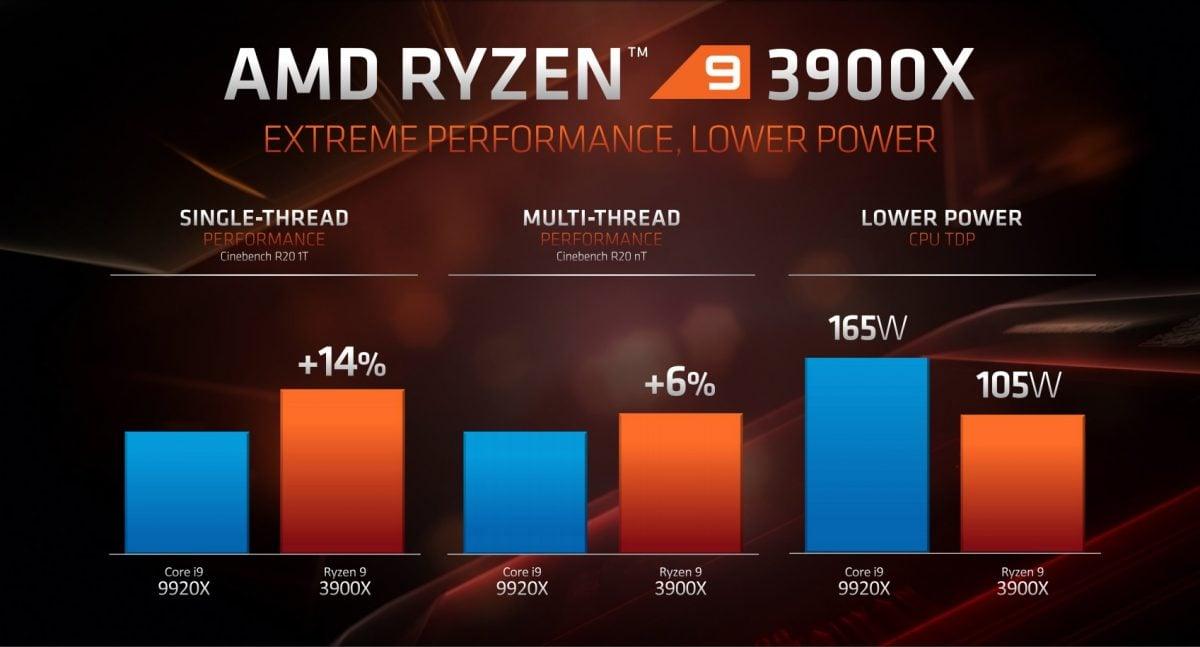 AMD zaprezentowało 16-rdzeniowy procesor dla graczy i nowe karty graficzne - RX 5700 XT oraz RX 5700! 19