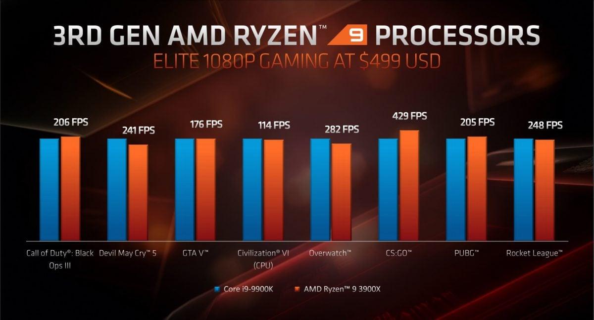 AMD zaprezentowało 16-rdzeniowy procesor dla graczy i nowe karty graficzne - RX 5700 XT oraz RX 5700! 18